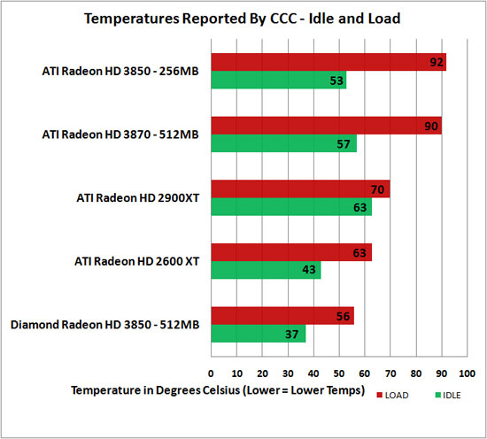 Diamond Radeon HD 3850 Temperatures