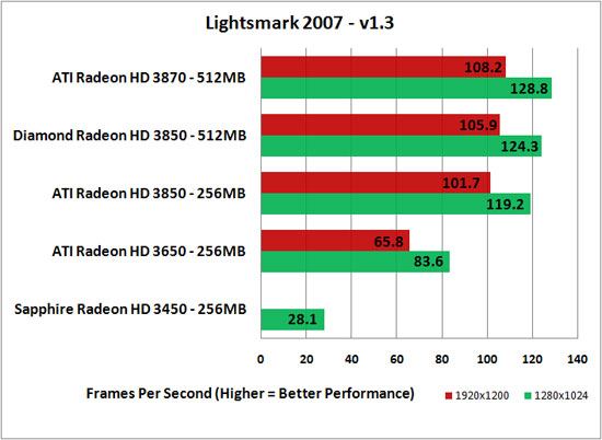 Lightmarks 1.2 Benchmarking