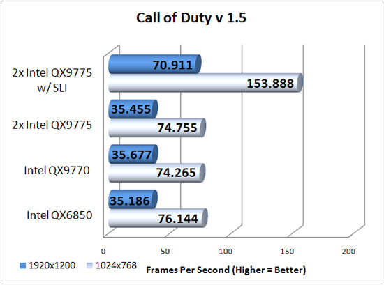 Call of Duty 4 v1.5 Benchmark Results