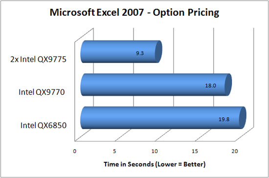Microsoft Excel 2007 Benchmark Results