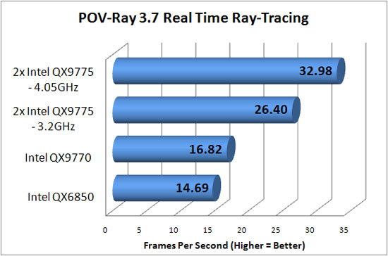 Overclocking RTR Benchmark Results