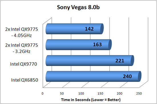 Overclocking Sony Vegas Benchmark Results