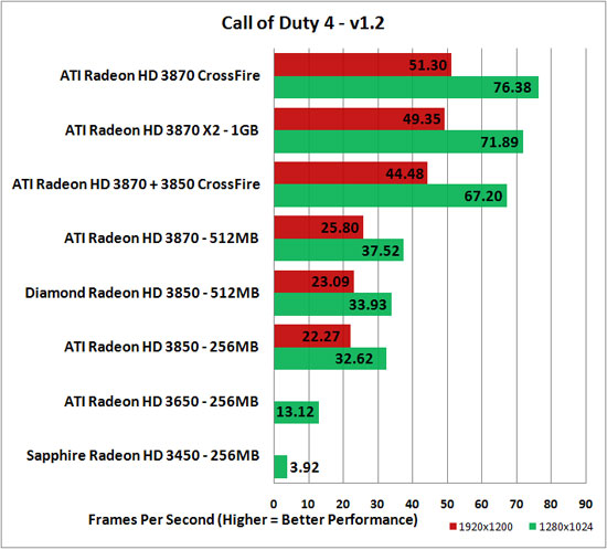 Call of Duty 4 v1.2 Benchmark Results