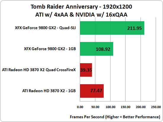 Tomb Raider: Anniversary Benchmark Results