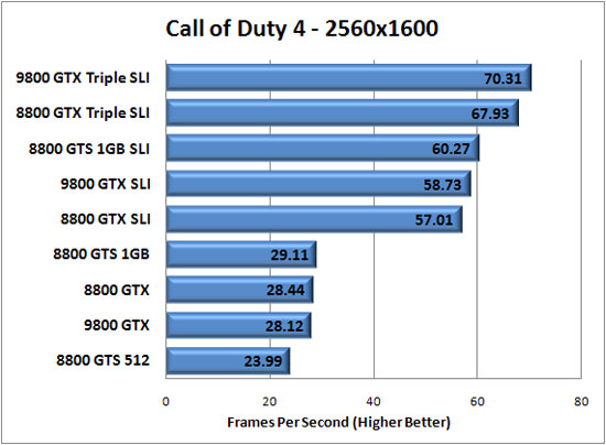 Call of Duty 4 v1.51 Benchmark Results