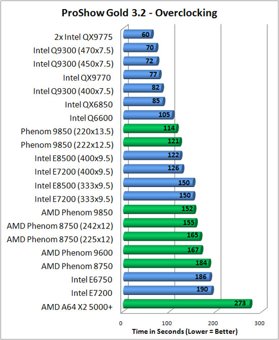 AMD Phenom 9850 Processor Overclock Benchmarking