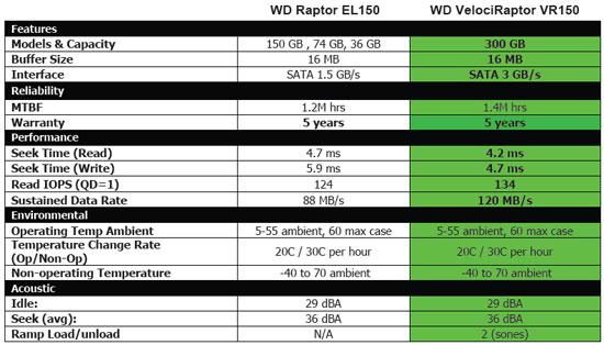 Western Digital VelociRaptor SATA Hard Drive