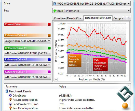 Sandra XII SP1 Benchmark Scores