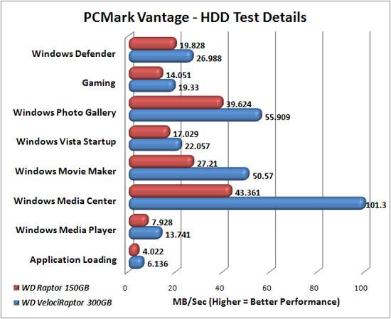 PCMark Vantage Benchmark Result Details
