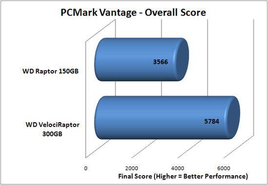 PCMark Vantage Benchmark Results