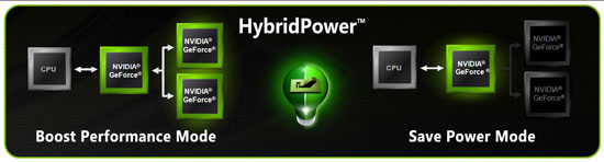 NVIDIA nForce 7 Series - Hybrid Graphics