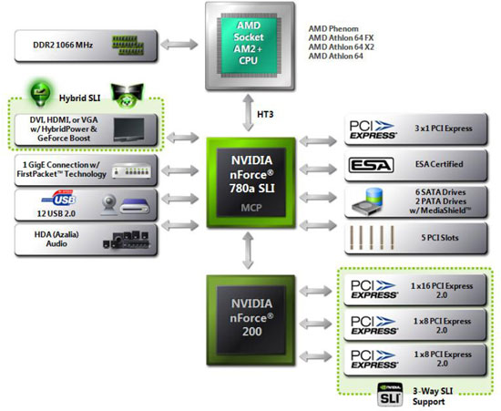 NVIDIA nForce 7 Series 780a SLI Block Diagram