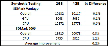 2GB versus 4GB of memory for gaming