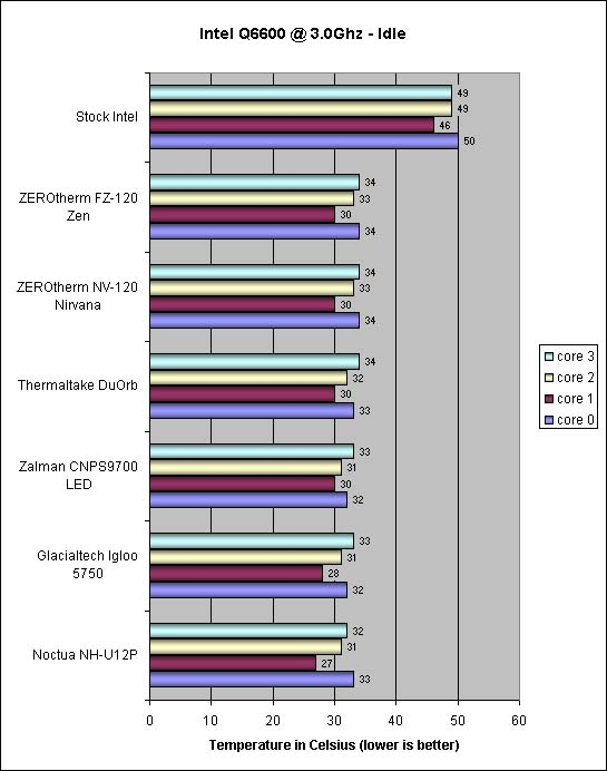 ZEROtherm FZ120 overclocked Intel Q660 idle Temps