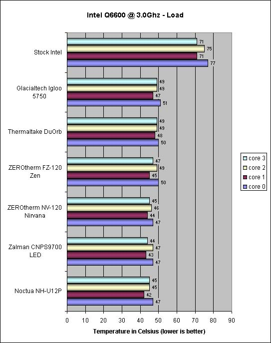 ZEROtherm FZ120 overclocked Intel Q660 load Temps