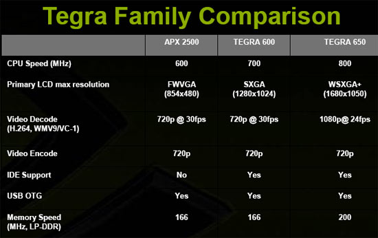 NVIDIA Tegra versus the APX 2500
