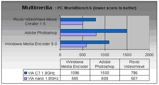 Centaur Technology VIA Nano Benchmarks