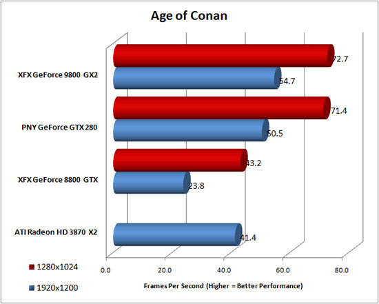 Age of Conan: Hyborian Adventures Benchmarking