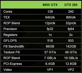 NVIDIA GeForce GTX 280 compared to the GeForce 8800 GTX