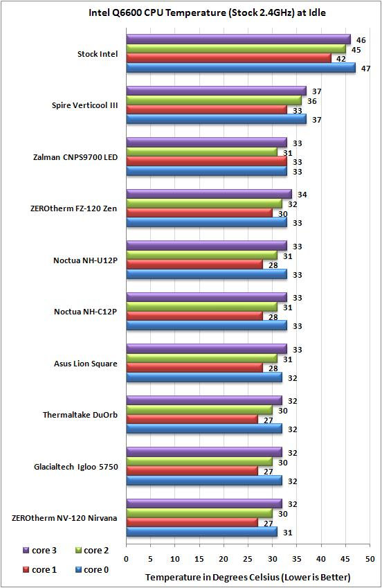 Stock Intel Q6600 idle temps with ASUS Lion Square