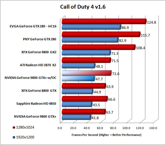Call of Duty 4 v1.6 Benchmark Results