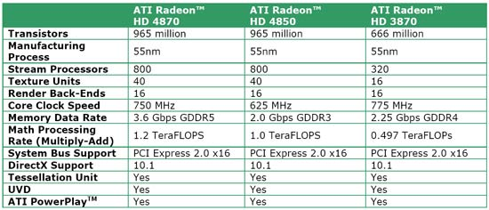 ATI Radeon HD 4870 Video Specifications