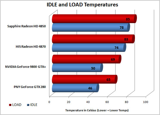 HIS Radeon HD 4870 Temperature