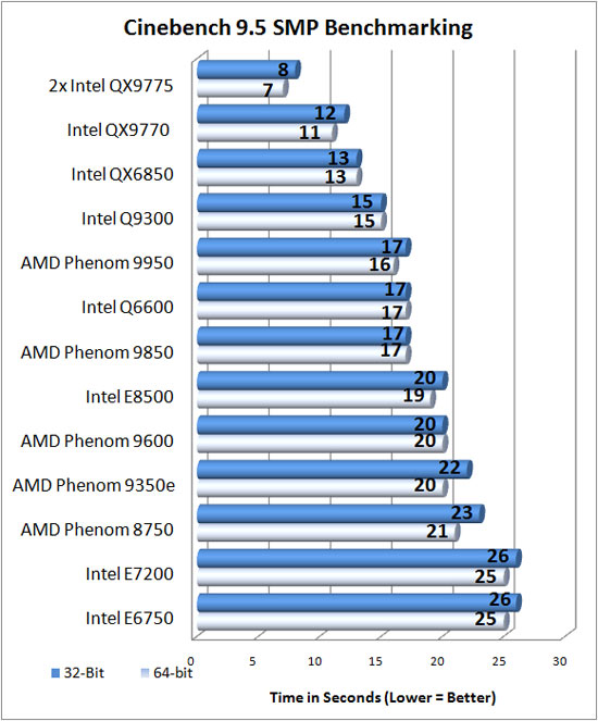 Tech Inpho: AMD Phenom X4 9950 and 9350e Quad-Core Processors benchmarks