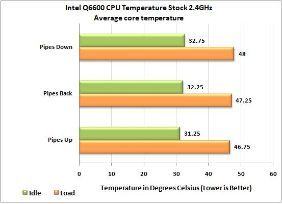 Noctua NH-C12P temps with Intel Q6600 at stock settings