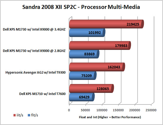 Sandra Multimedia Benchmarking