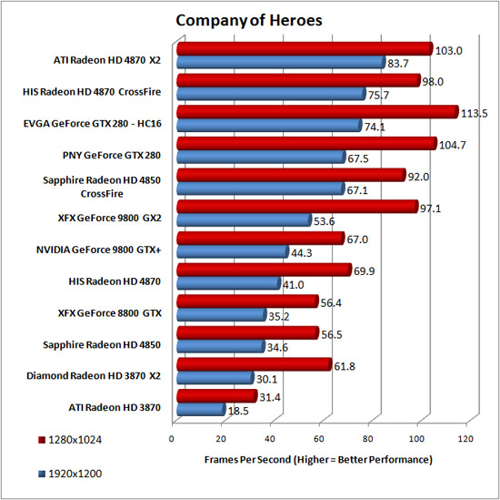 Company of Heroes Benchmark Results