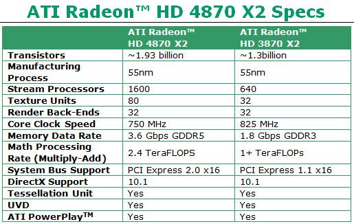 ATI Radeon HD 4870 X2 Back