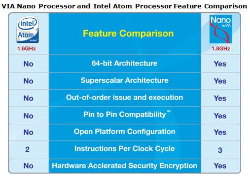 Intel Atom Versus VIA Nano Chart