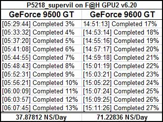 NVIDIA GeForce 9500 GT F@H Results