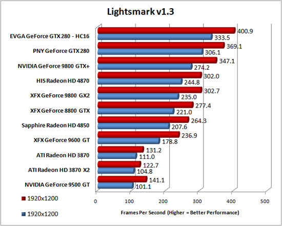 Lightmarks 1.3 Benchmarking