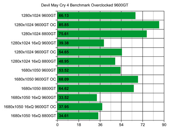 XFX 9600GT Devil May Cry 4 Overclocked Results