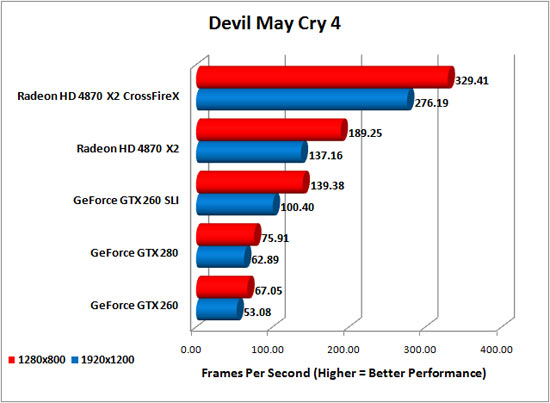 Devil May Cry 4 Benchmark Results