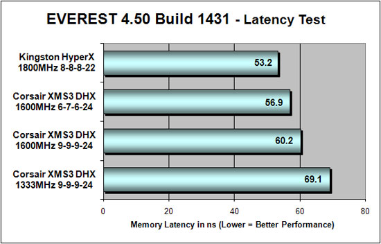 Everest 4.50 DDR3 Latency