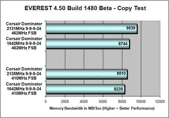 Everest 4.50 DDR3 Copy Testing