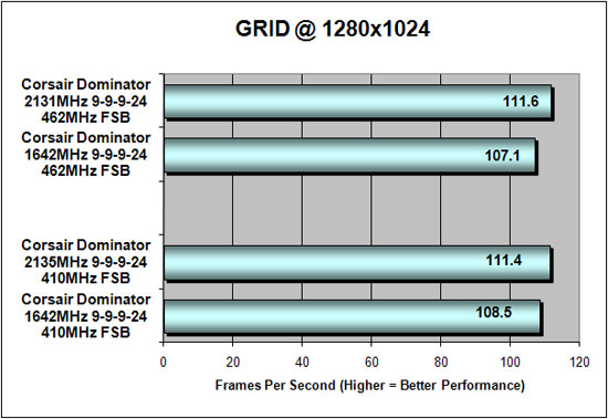 Race Driver GRID Benchmark Results