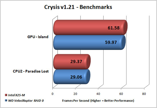 Crysis Benchmark Results