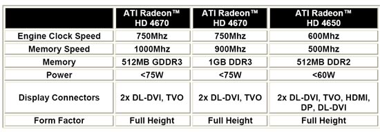 ATI Radeon HD 4670 and 4650 Features