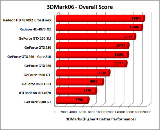 3DMark 2006 Benchmark Results
