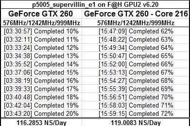NVIDIA GeForce GTX 260 - Core 216 F@H Results
