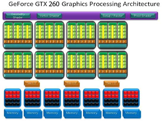 GeForce GTX 260 Processing Architecture