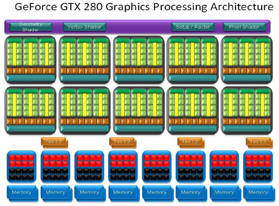 GeForce GTX 280 Processing Architecture