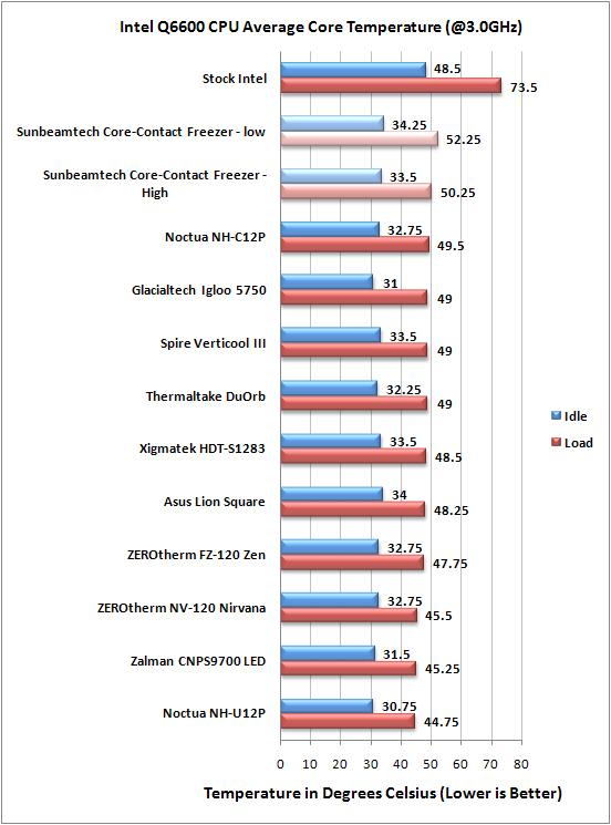 Sunbeamtech Core-Contact Freezer Overclocked Temps