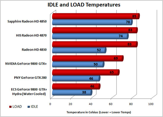 ATI Radeon HD 4830 Temperature Results