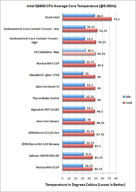 OCZ Gladiator Max HDT CPU Cooler Review - Page 5 of 5