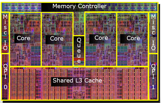 Intel Core i7 Nehalem Die Diagram